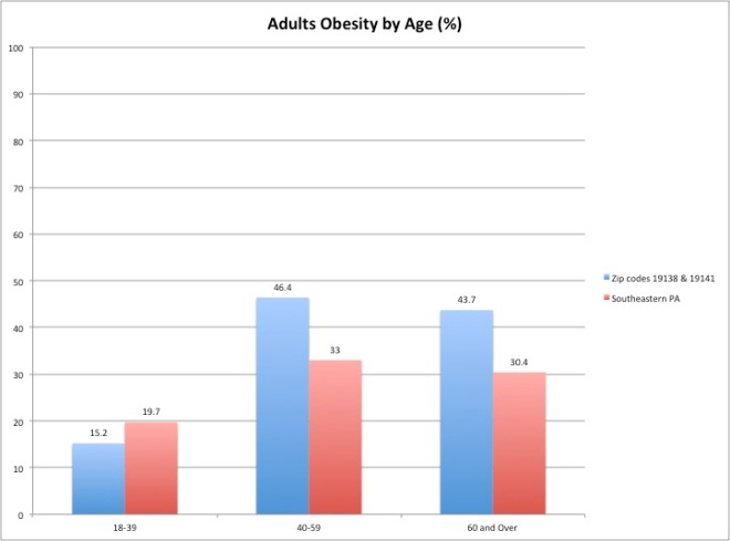 data retrieved from CHDB 2012 Household Health Survey
